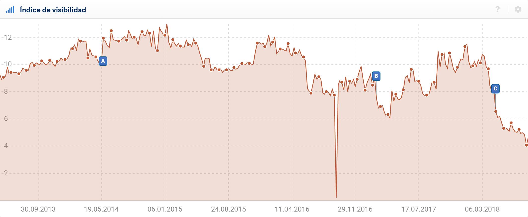 Ejemplo de una caída masiva de la visibilidad en un dominio en la semana del 19.09.2016.