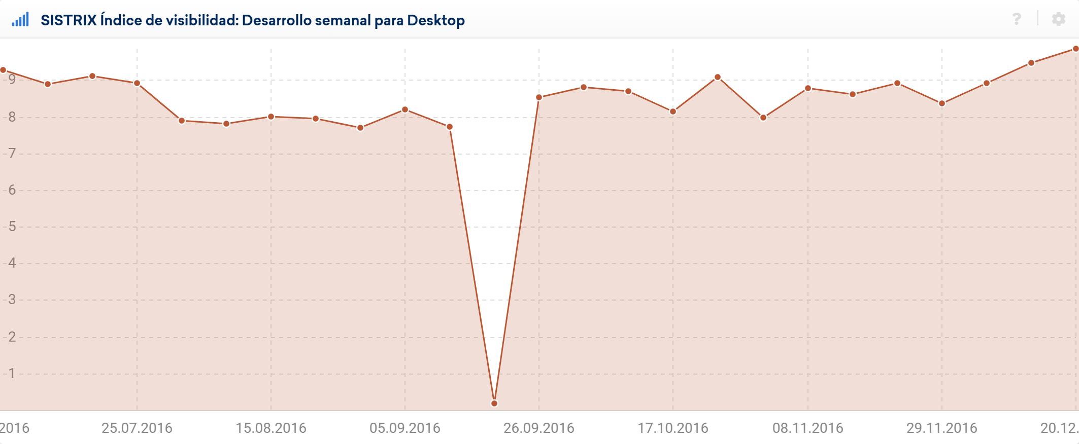 Datos precisos de un ejemplo de una caída masiva de la visibilidad en un dominio en la semana del 19.09.2016 mediante el Índice de visibilidad SISTRIX