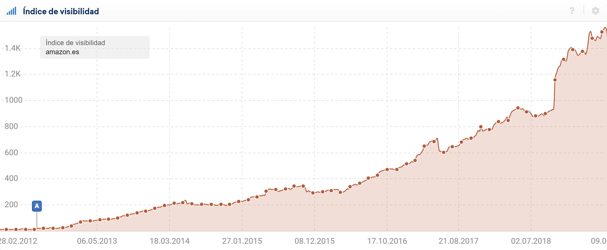 Resumen del índice de visibilidad SISTRIX para el dominio amazon.es en los resultados de búsqueda en google.es
