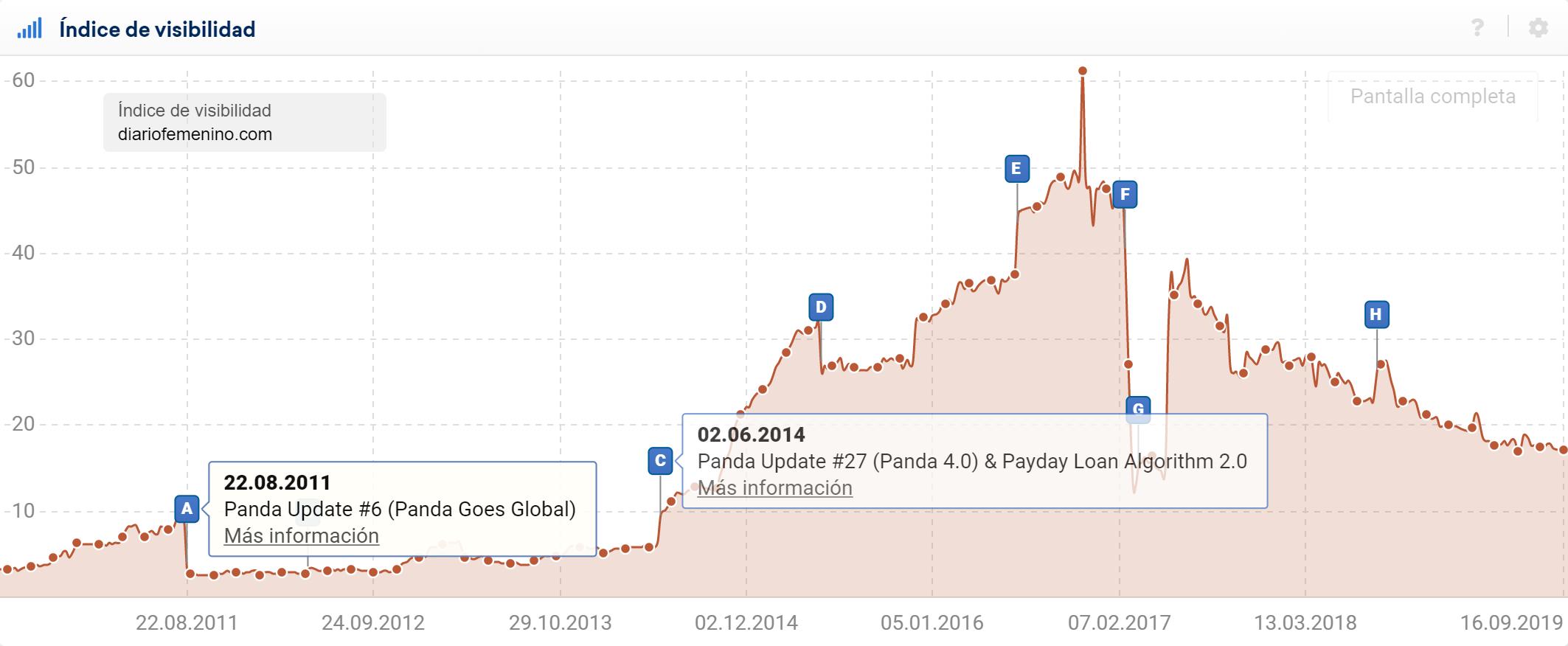 Curva de visibilidad de diariofemenino.com con pines de eventos activados afectado por Google Panda Update.