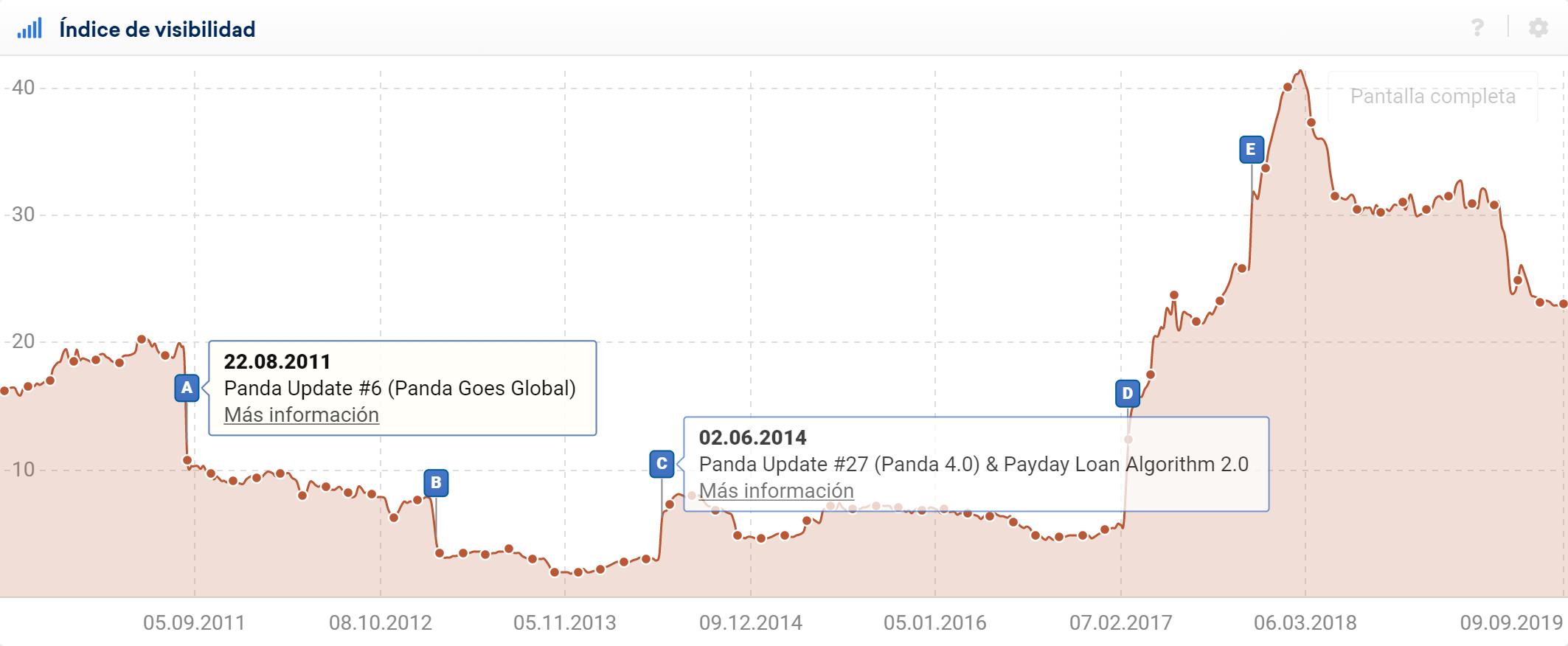 Pérdida de visibilidad del dominio por una sanción de Google, A: Panda Update #6 B: Panda Update 27
