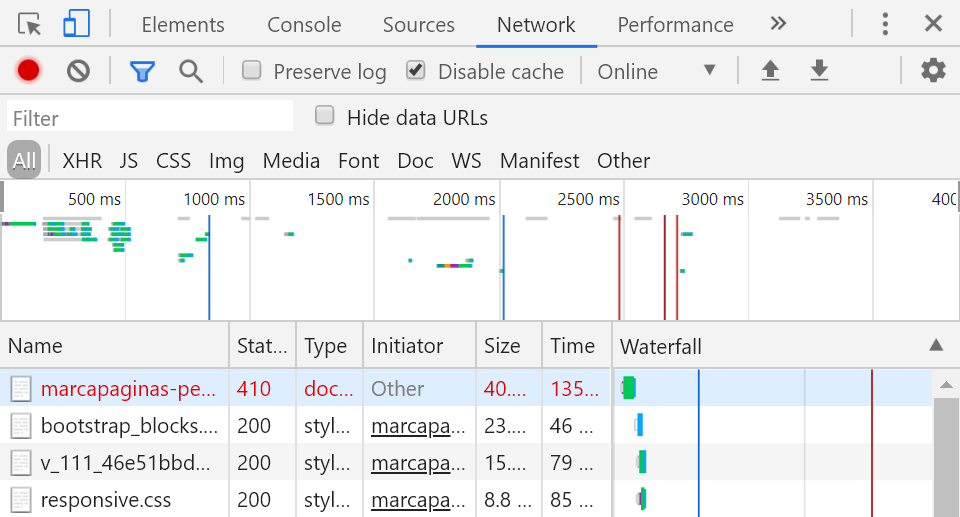 Cómo se puede ver un 410 con el inspector de Chrome