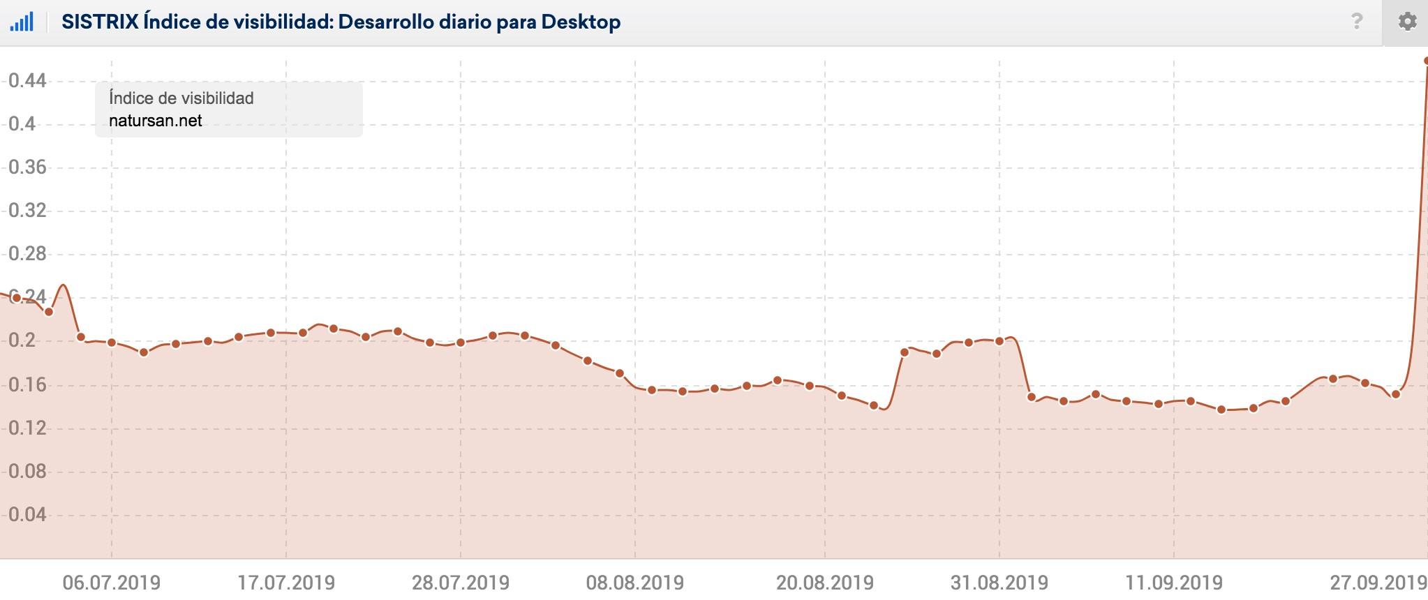 índice de visibilidad de natursan.net afectado por una actualización de Google