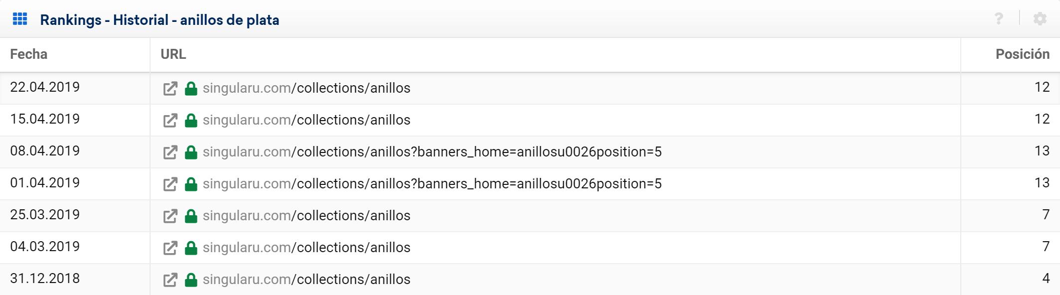 Evolución de keywords, semanalmente, para una web de joyas