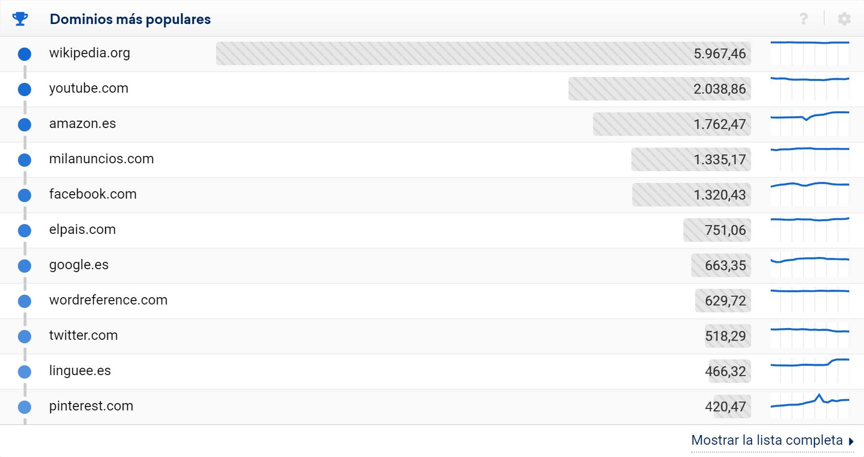Top 25 dominios más visibles