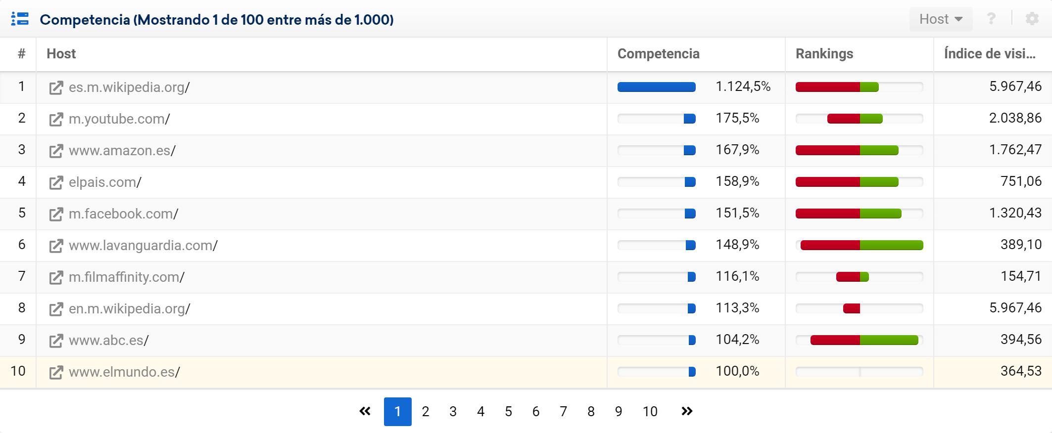 Lista de competidores