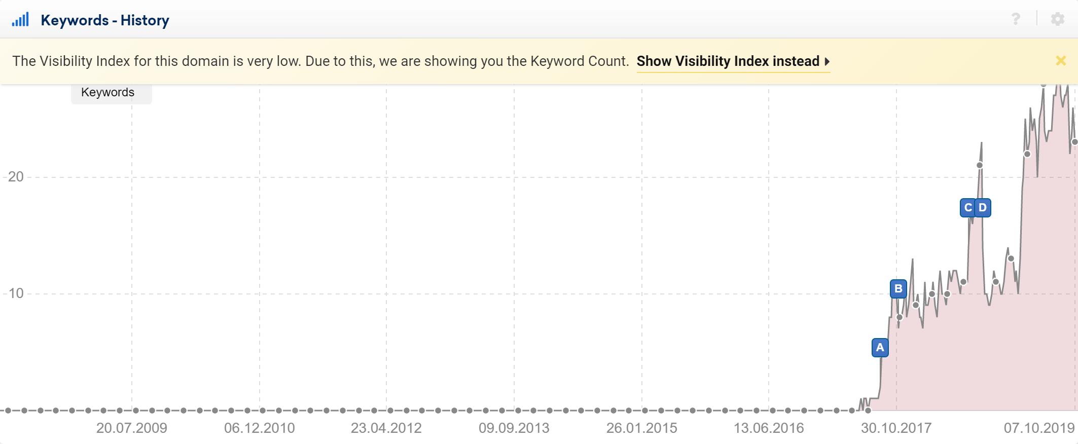 Gráfica del histórico del número de palabras clave en Sistrix
