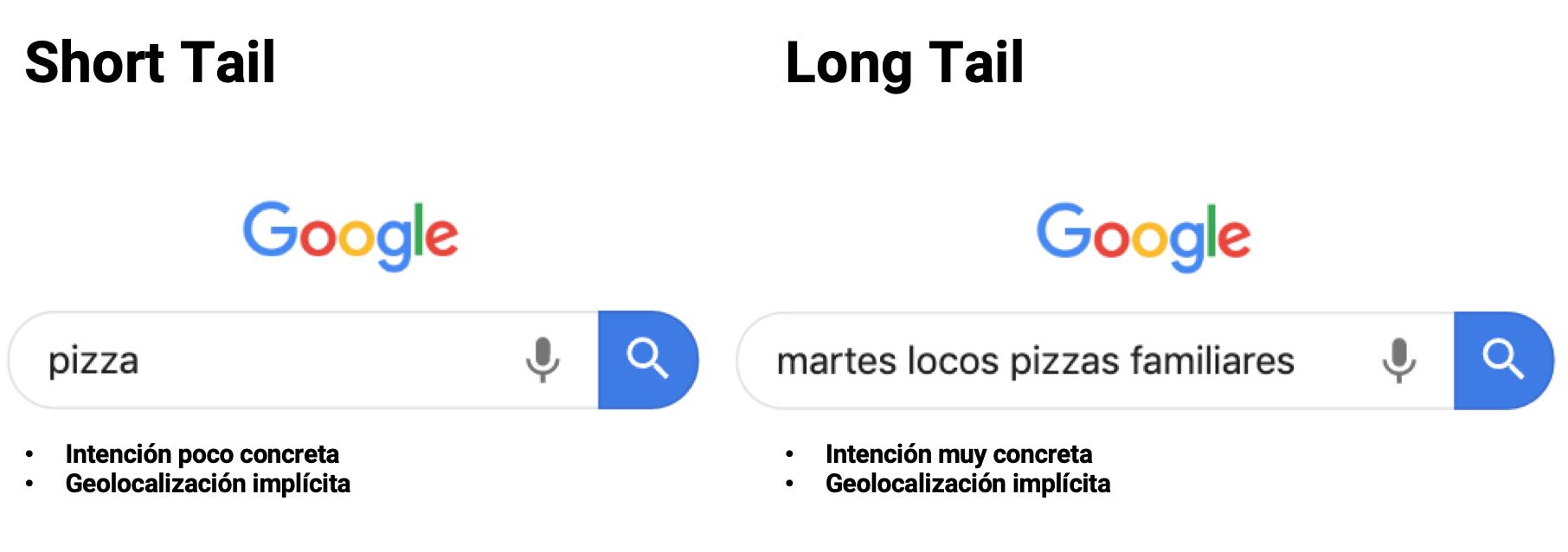 Diferencias entre short y long tail