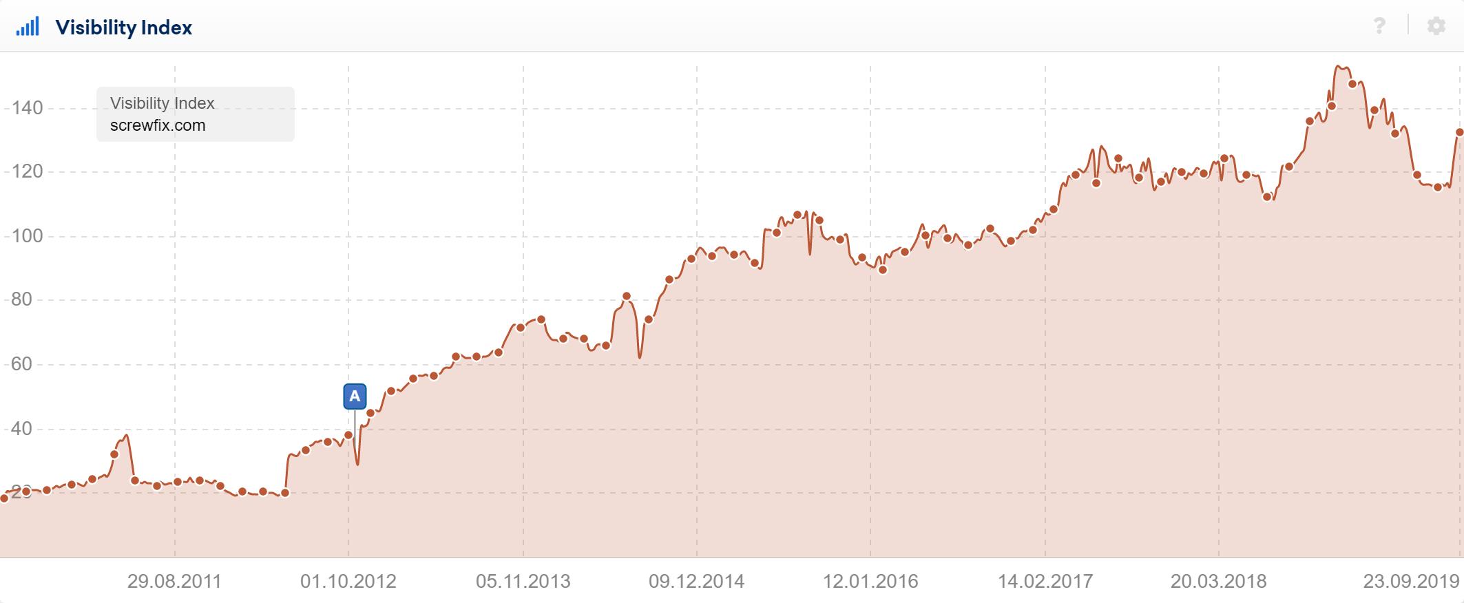 Gráfica del índice de visibilidad en Sistrix