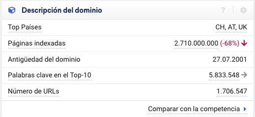 Top países en la descripción del dominio