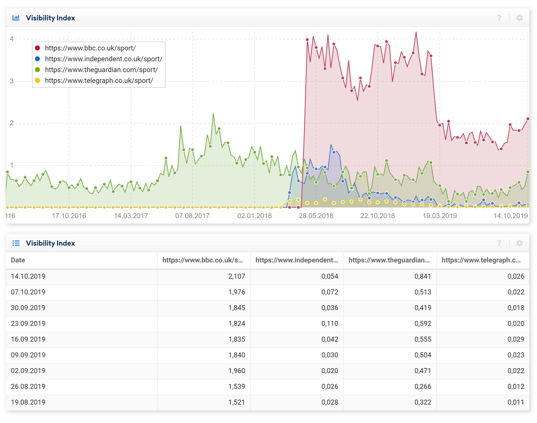 Comparativa de directorios de varios dominios