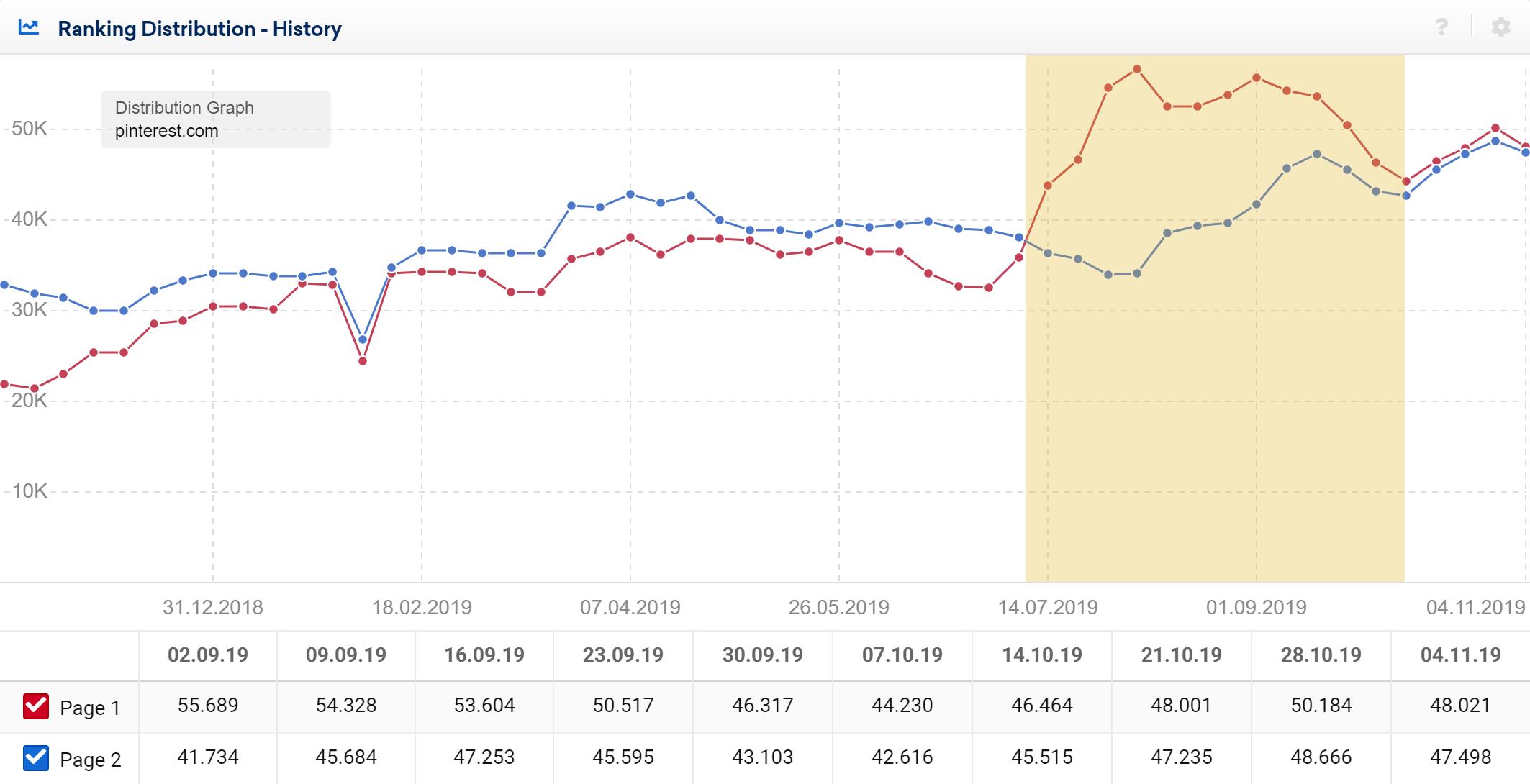 Gráfico de distribución de los rankings para pinterest.com