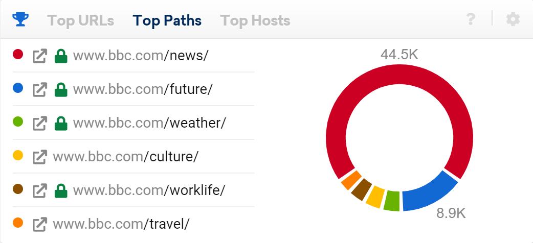 BBC.com directorios con más visibilidad