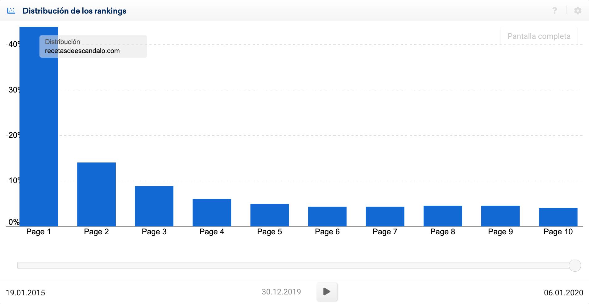 Distribución de rankings de recetasdeescandalo.com