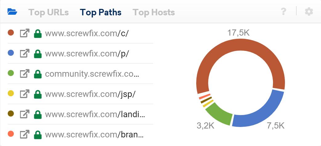 Paths, hosts y URLs en Sistrix