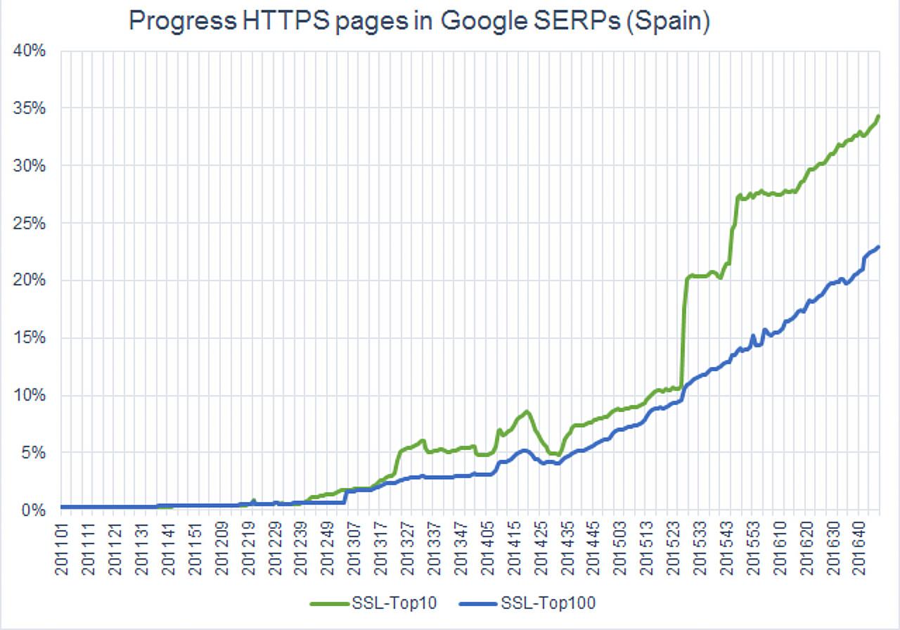 Pregresión de páginas HTTPS en los SERPs de Google .es
