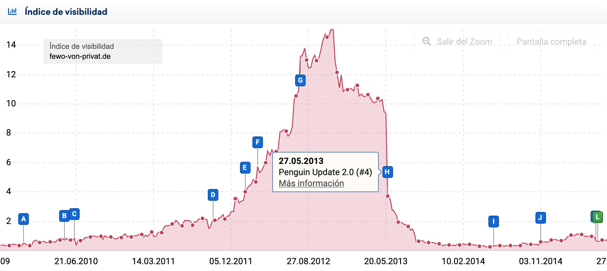 Gráfica del índice de visibilidad que muestra el resultado de la actualización Penguin 2.0 en el dominio alemán fewo-von-privat.de en los SERPs de google.de