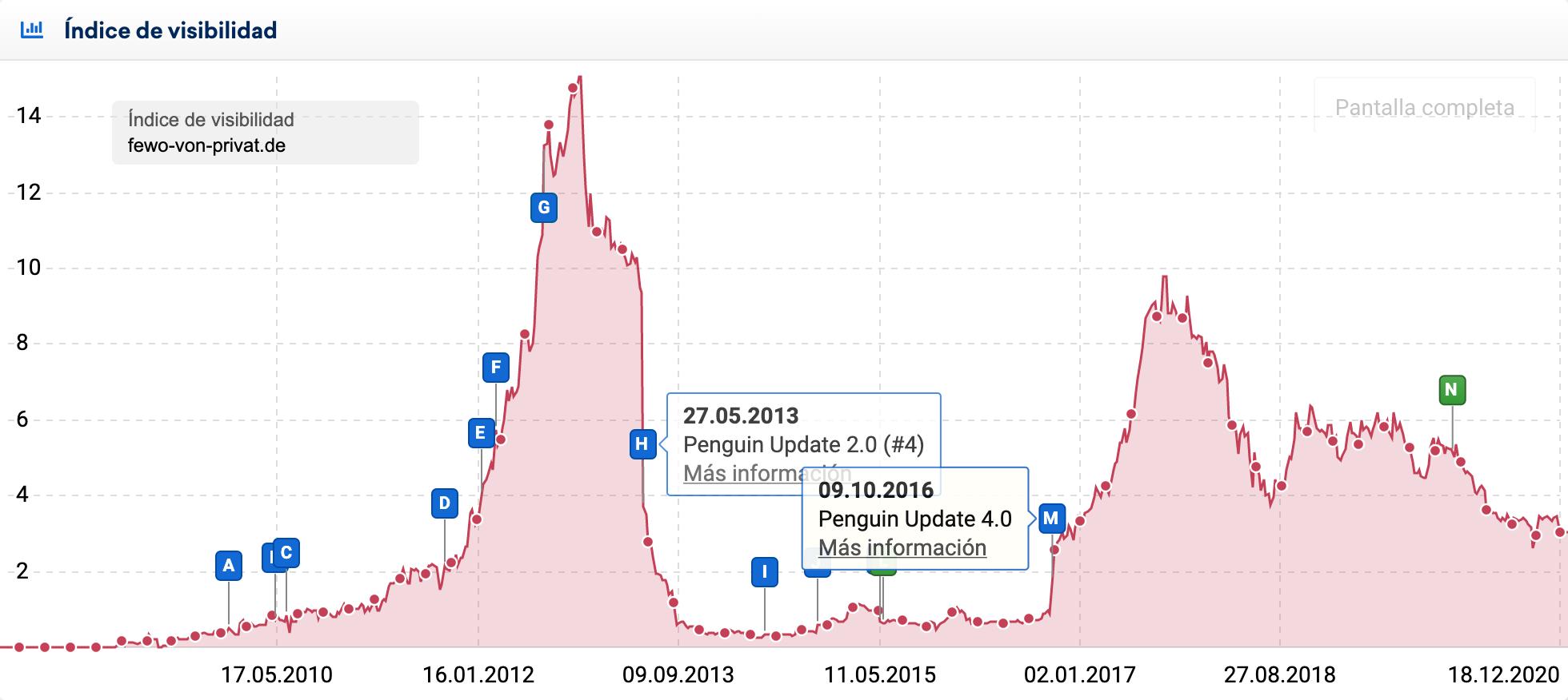 Gráfica del índice de visibilidad del dominio alemán fewo-von-privat.de que trabajando en su perfil de enlaces fue despenalizado con la sucesiva actualización de datos de Penguin 4.0.