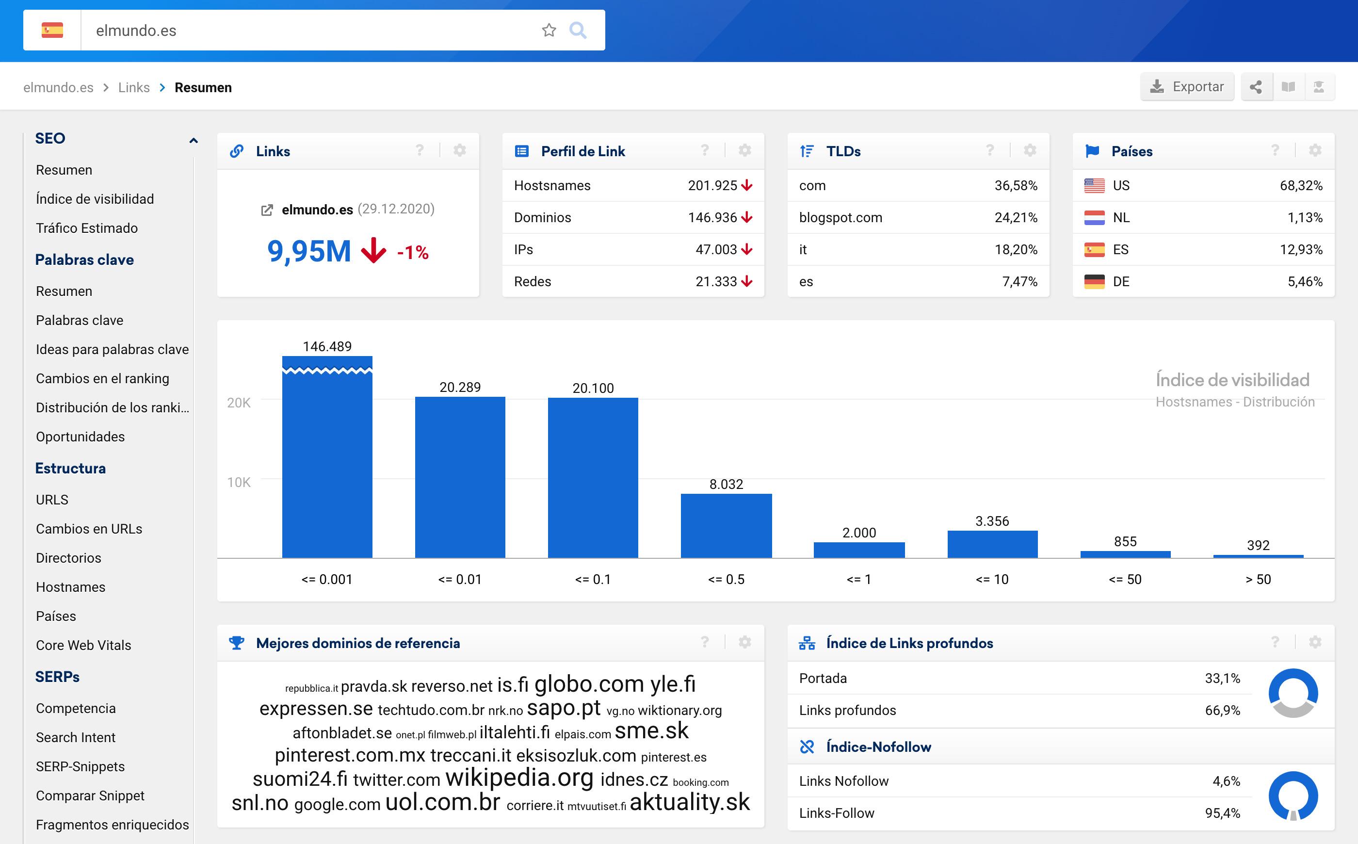 Links follow, con un alto índice de visibilidad de elmundo.es - SISTRIX