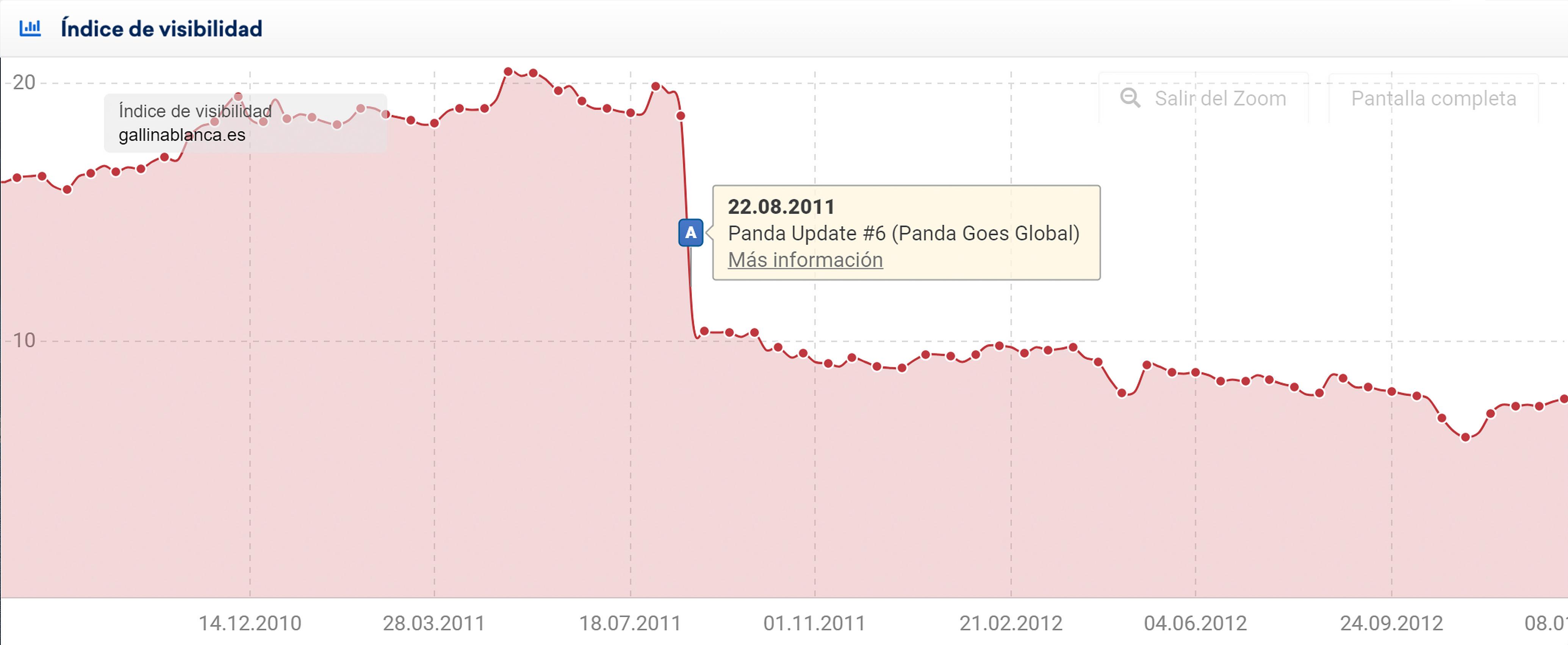 Gráfica del índice de visibilidad que muestra la pérdida de visibilidad en la semana del 22 de agosto de 2011 para este dominio.