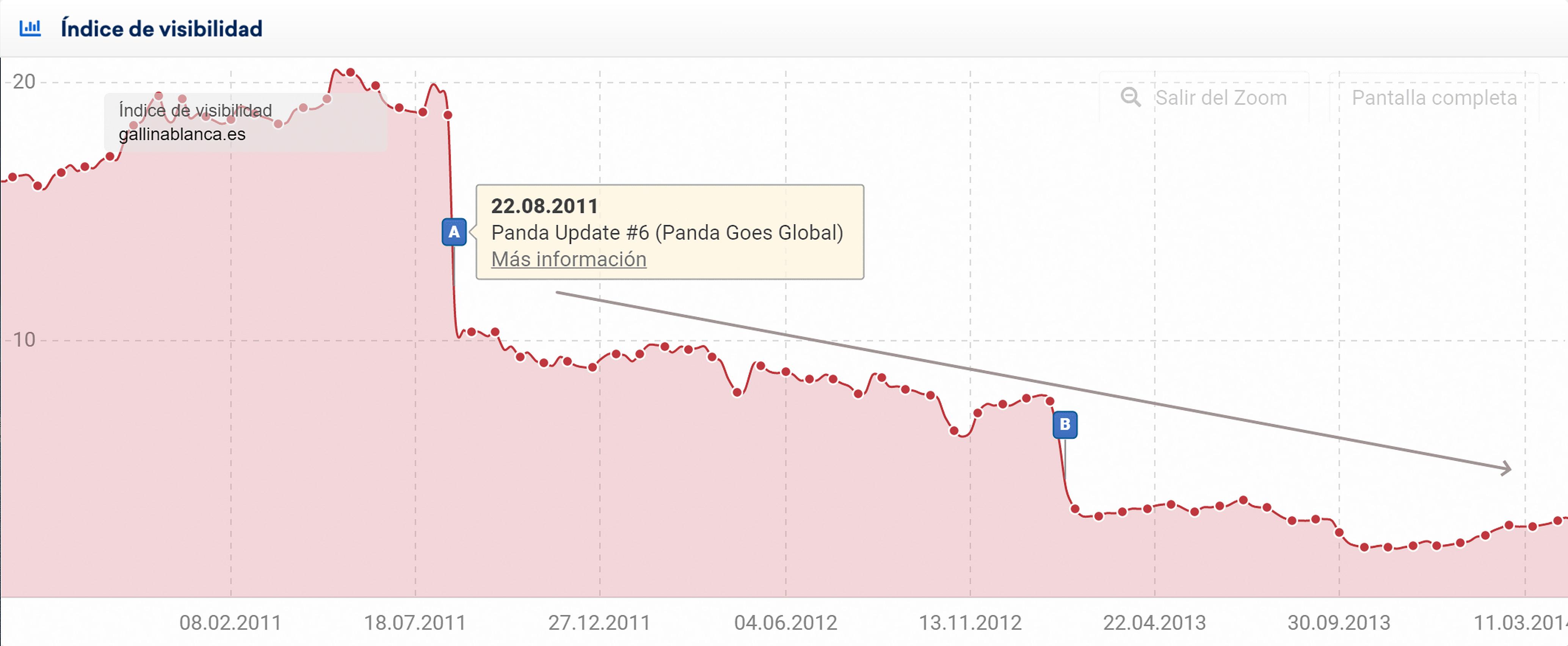 Una notable tendencia a la baja en el índice de Visibilidad de un dominio afectado por la actualización de Panda.