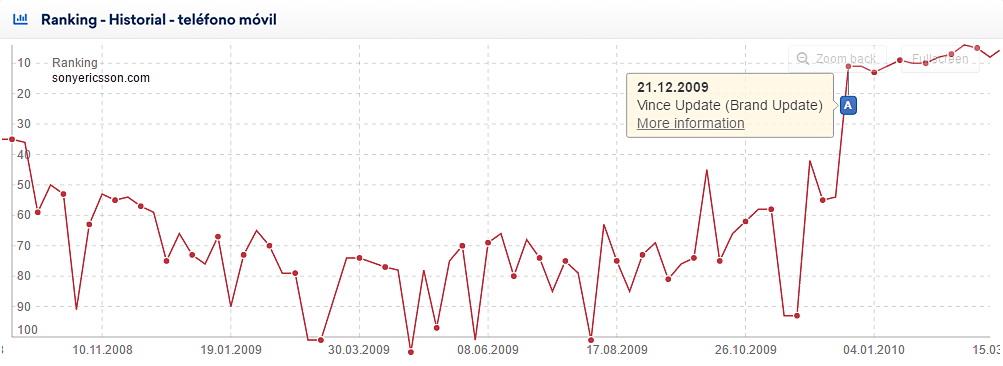 A: on December 21st 2009 the influence of the Vince Update became visible on the German search market