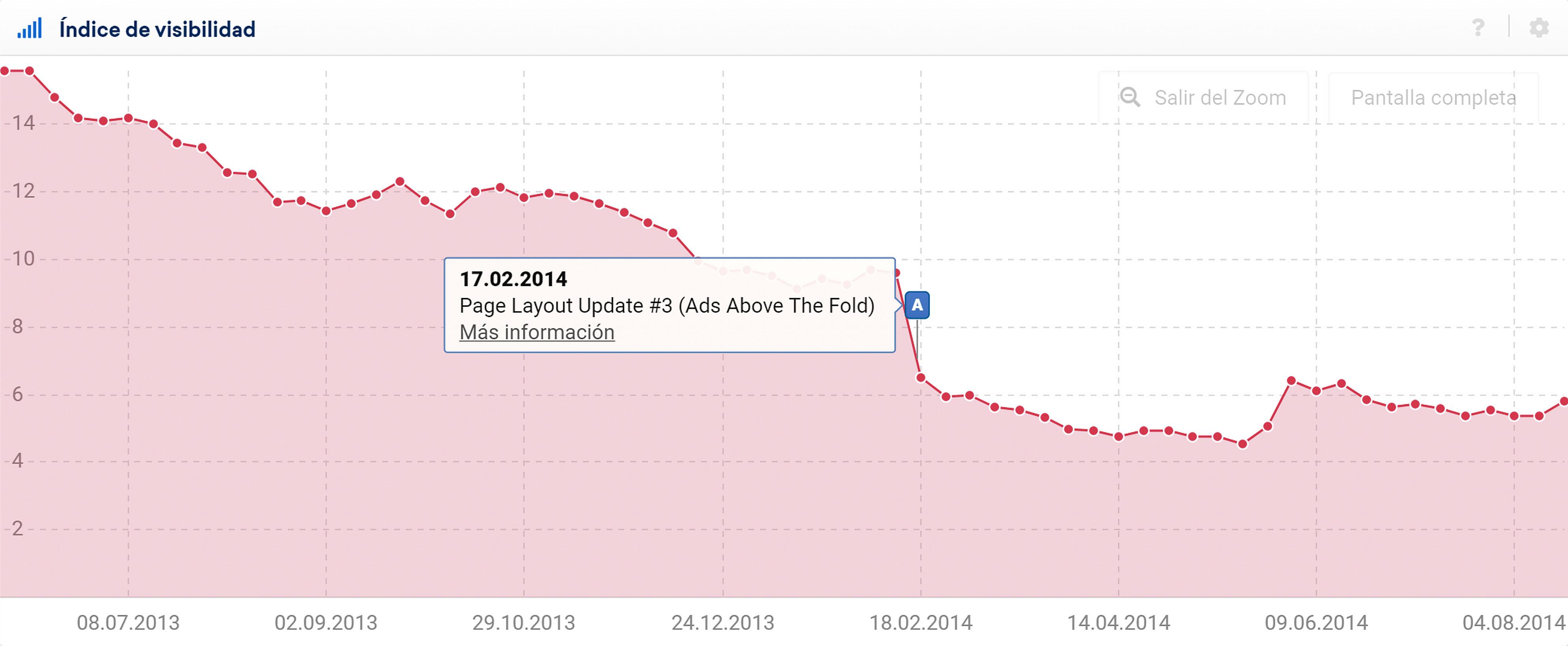 Gráfica del índice de visibilidad SISTRIX que muestra una pérdida de visibilidad a causa de una posible penalización del algoritmo Page Layout