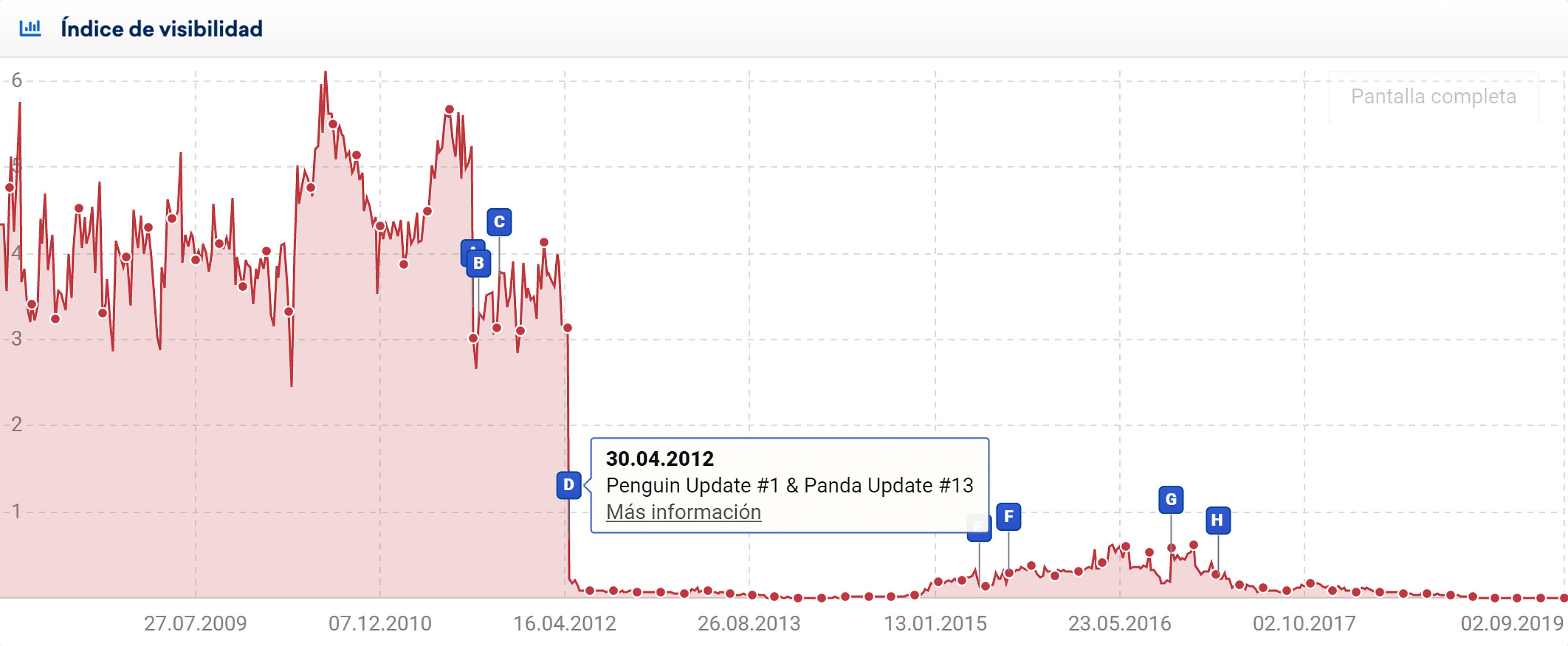 Gráfica del índice de visibilidad SISTRIX que muestra el pin de evento D: Los sitios web que son considerados spam muestran una gran pérdida de visibilidad, con frecuencia dirigiendose a 0.