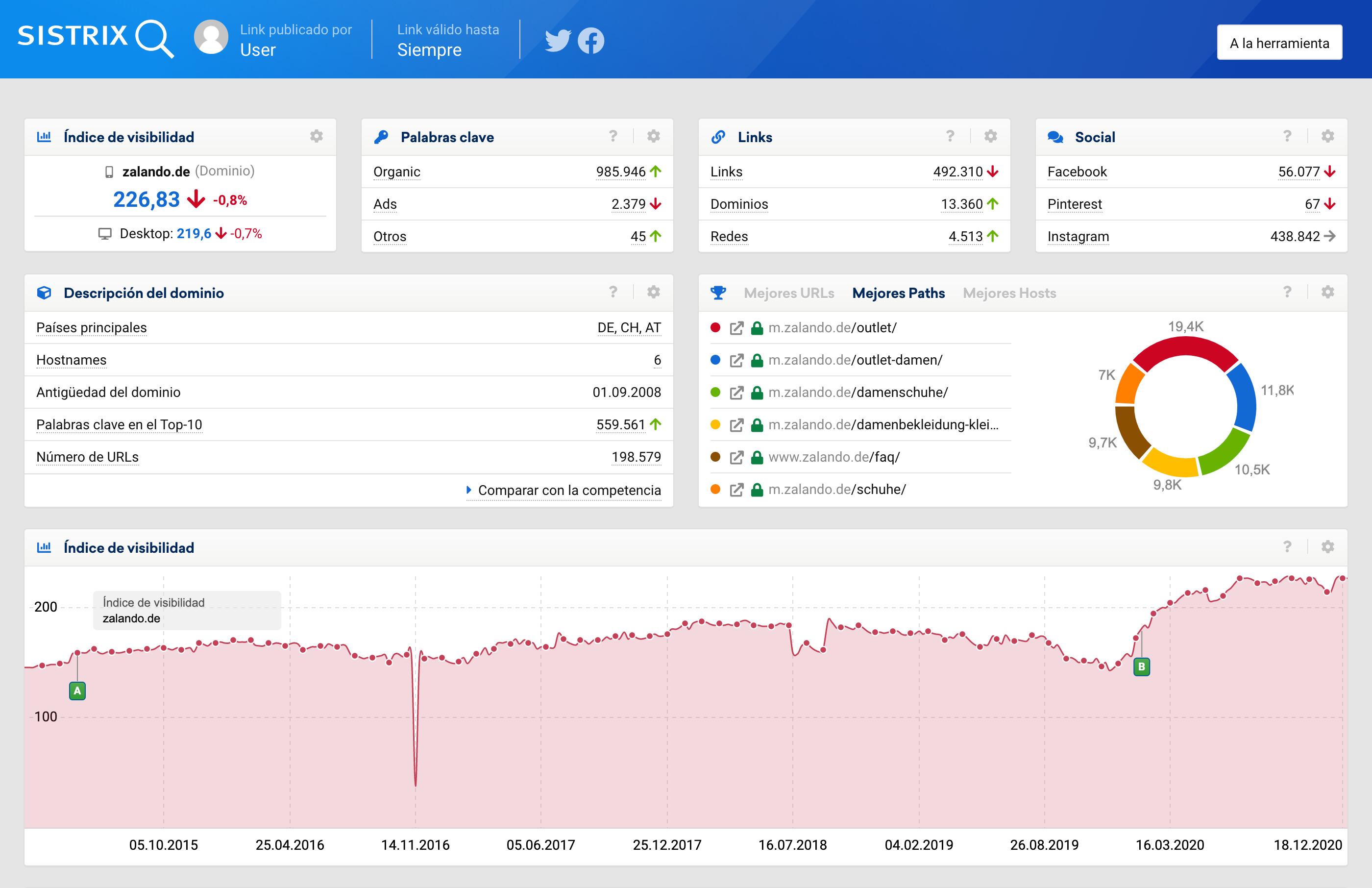 resumen general de las KPIs más importantes dentro de la herramienta SISTRIX para wikipedia.org