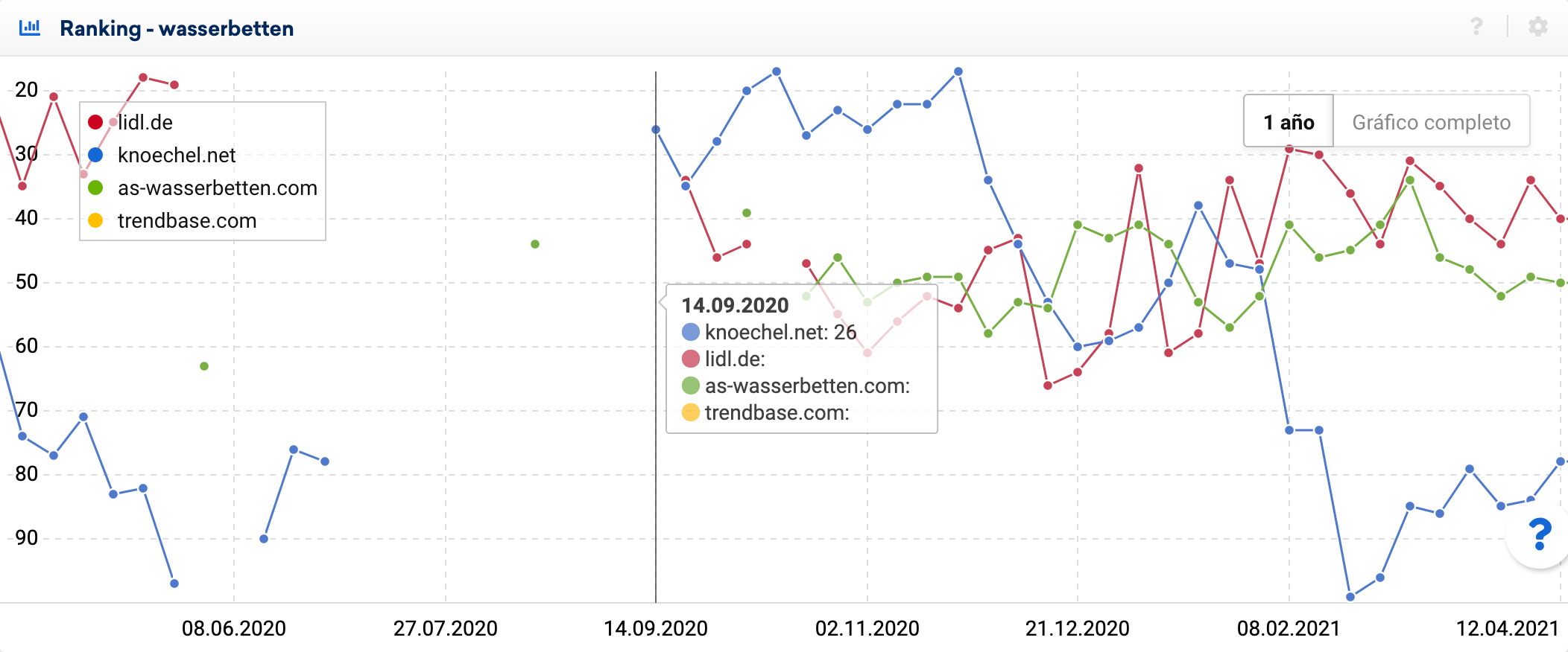 Ranking comparison 4 domains for the keyword