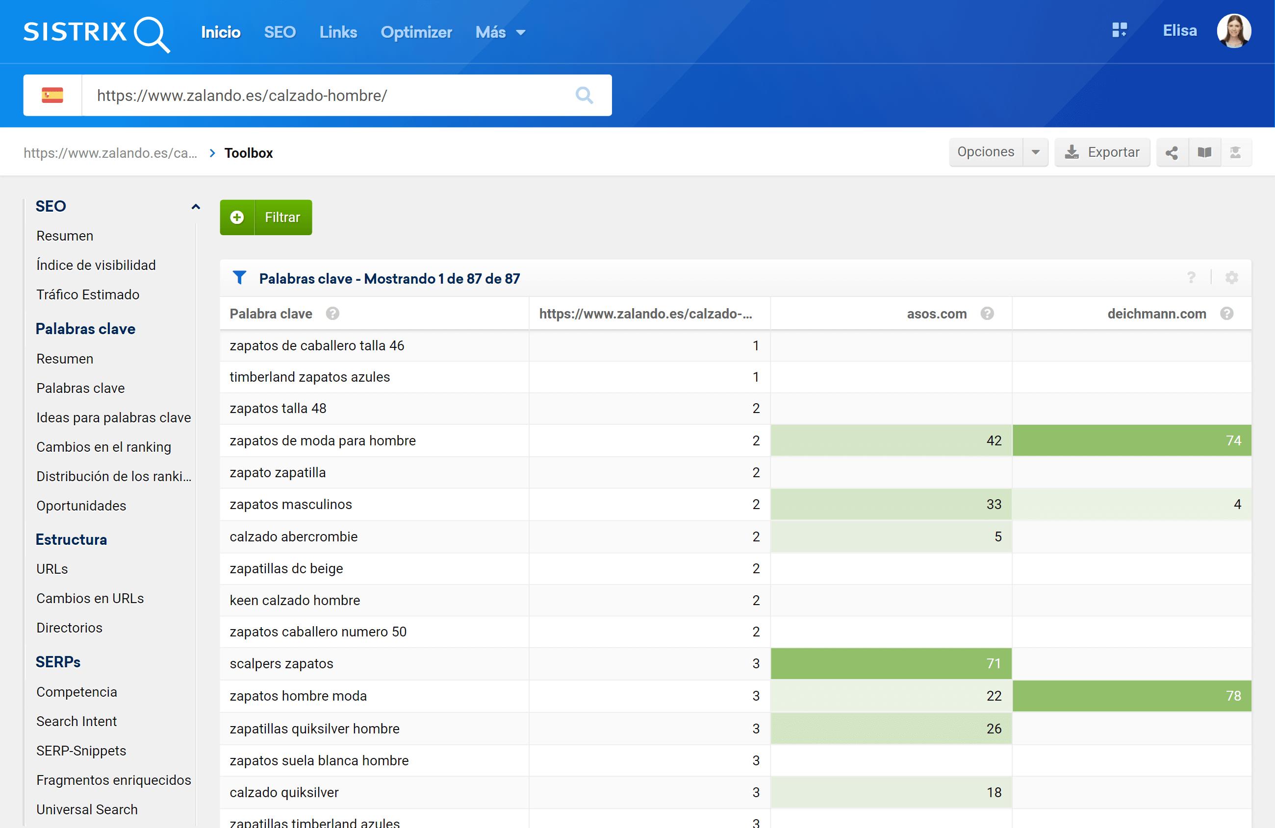 comparativa de palabras clave de un dominio con la competencia en SISTRIX